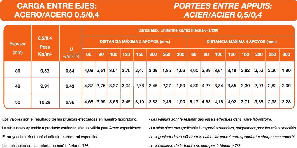 Precio m2 retejar tejado affordable humedades en for Tela asfaltica precio m2